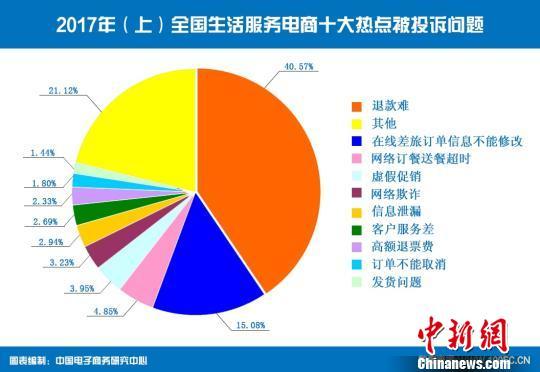 """曝光:跨境网购持续""""升温"""" 投诉占网络消费整体13.34%"""